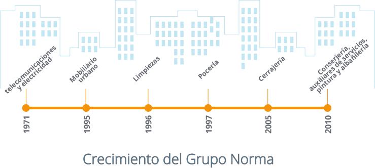 Crecimiento del Grupo Norma